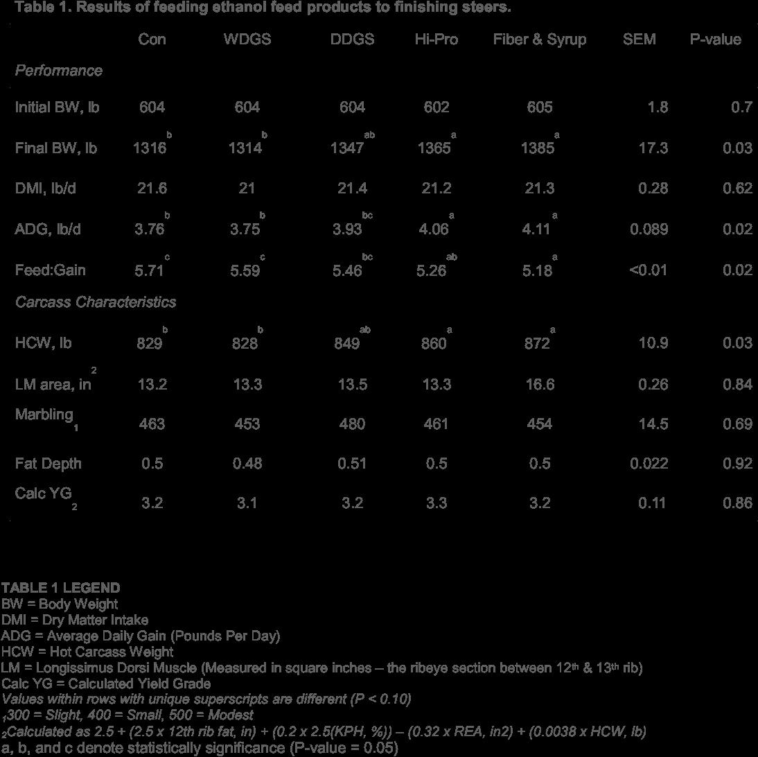 Resultados do uso de ração animal derivados de etanol na dieta de novilhos terminados