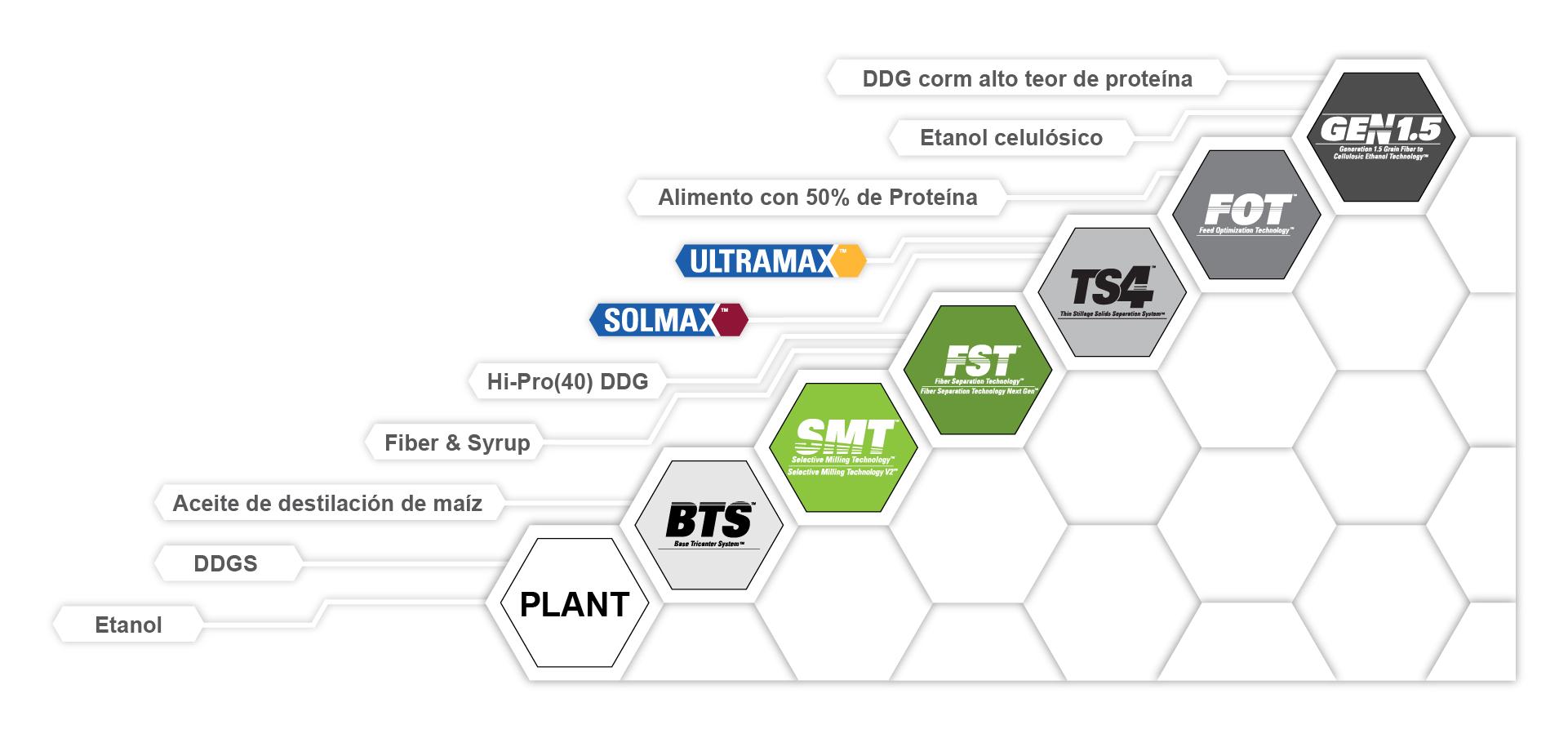 Tecnologías de la plataforma de ICM y productos alimenticios